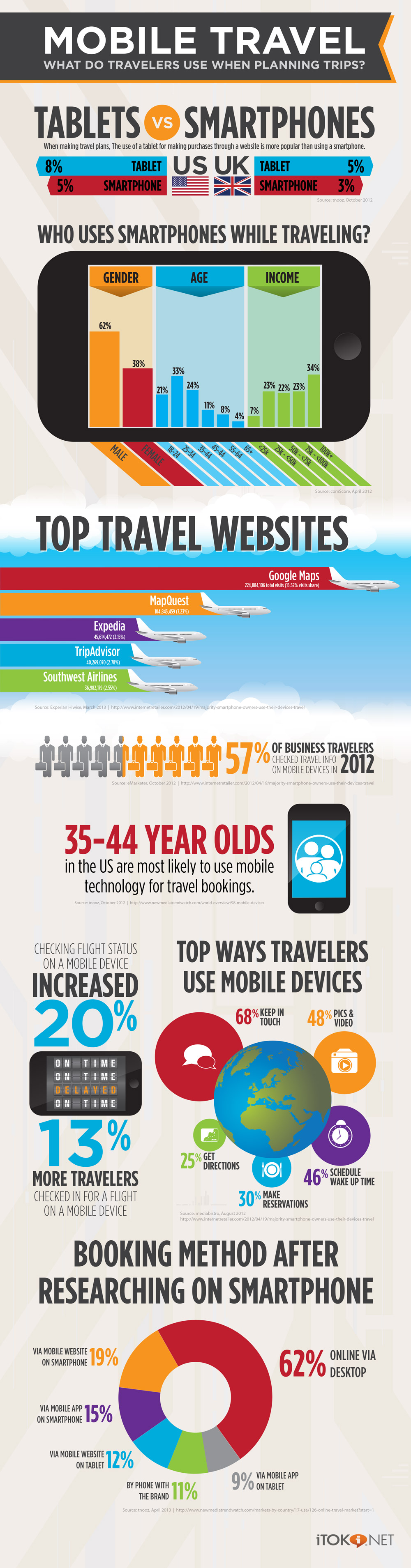 iTOK_infographic_mobile_travel_d